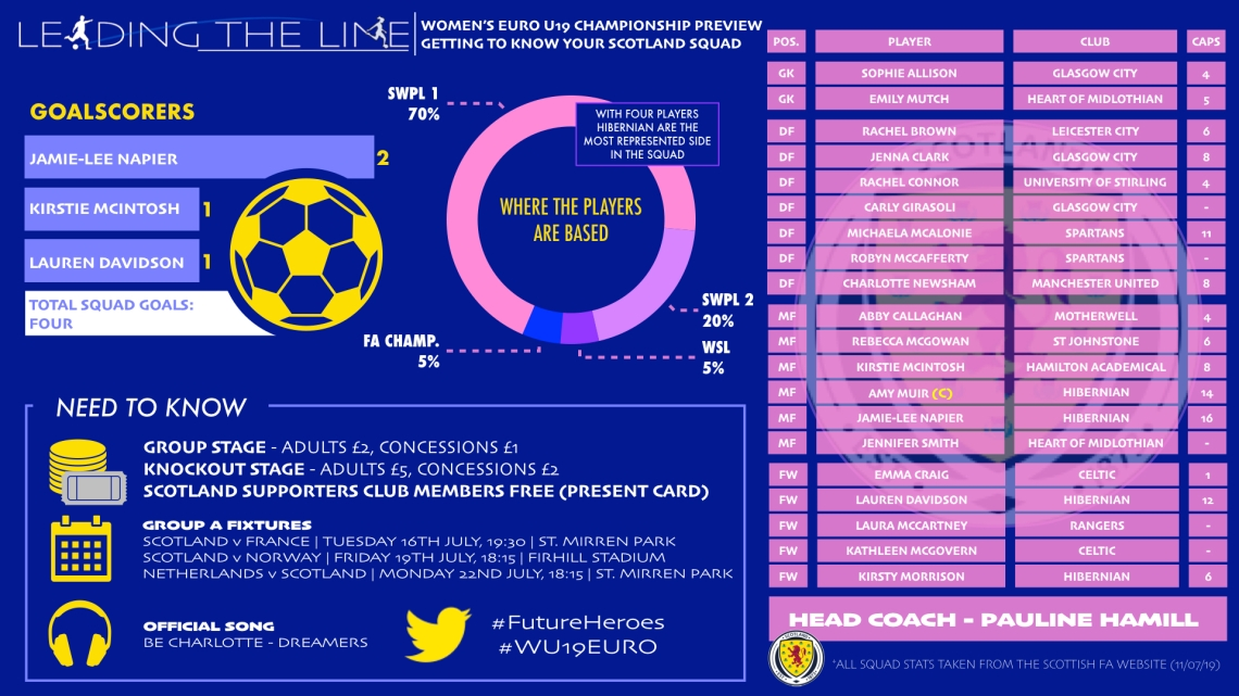 LEADING THE LINE WOMNES U19 INFOGRAPHIC.001