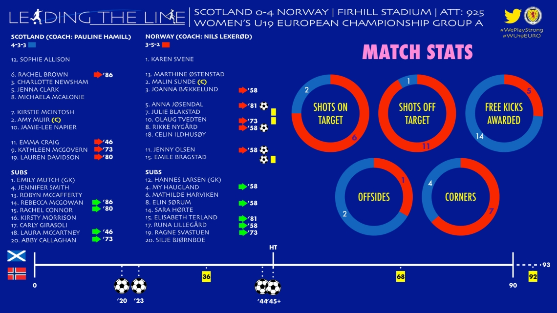 SCOTLAND V NORWAY SUMMARY.001.jpeg